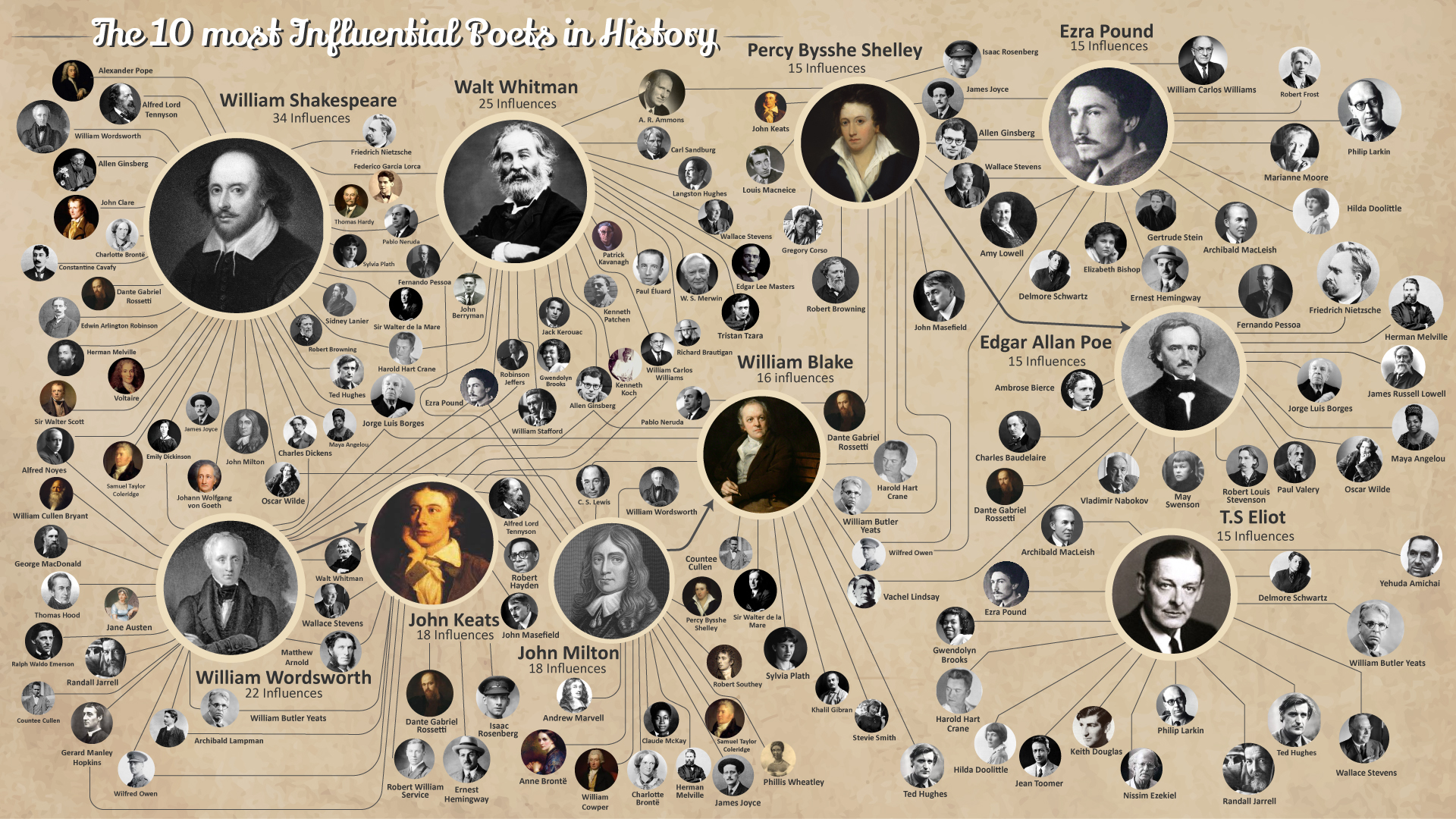 The 10 most Influential Poets in History